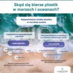 Waterdrop i Plastic Bank w służbie oceanom